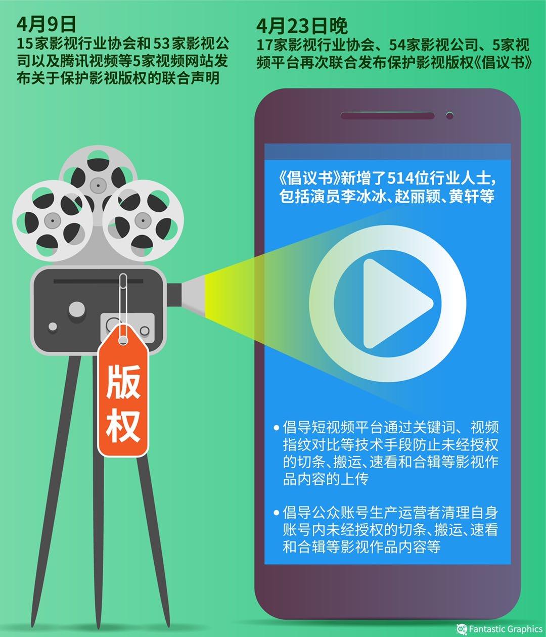 """怎样算侵权?平台有责任?难以维权? 三问""""短视频侵权"""" 作者:南方周末记者 曹颖"""